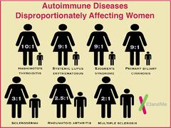 Autoimmune conditions affect women more than men because of daily environmental exposures